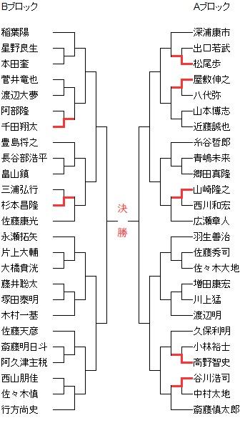 第70回NHK杯20200628