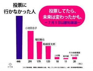 思わず「変えちゃいけない」「小池百合子さんに投票しよう」と思いたくなるグラフ