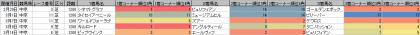 脚質傾向_中京_芝_1200m_20200101~20200322