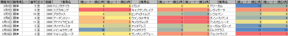 脚質傾向_阪神_芝_2000m_20200101~20200331