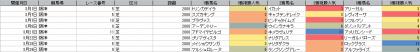 人気傾向_阪神_芝_2000m_20200101~20200331