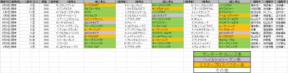 馬場傾向_阪神_芝_1600m_20200101~20200405