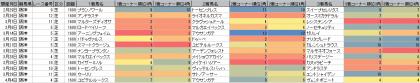 脚質傾向_阪神_芝_1600m_20200101~20200405