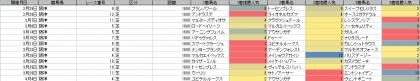 人気傾向_阪神_芝_1600m_20200101~20200405