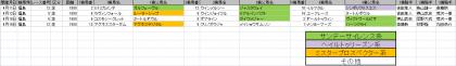 馬場傾向_福島_芝_1800m_20200101~20200419