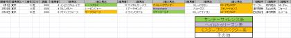 馬場傾向_東京_芝_2000m_20200101~20200419