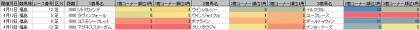 脚質傾向_福島_芝_1800m_20200101~20200419