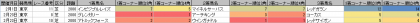 脚質傾向_東京_芝_2000m_20200101~20200419