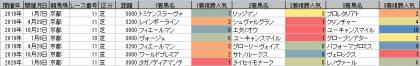 人気傾向_京都_芝_3000m以上_20180101~20200426