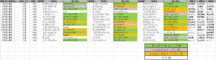 馬場傾向_東京_芝_1600m_20200101~20200503