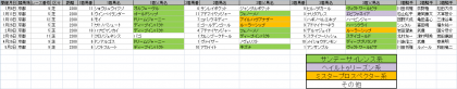馬場傾向_京都_芝_2200m_20200101~20200503