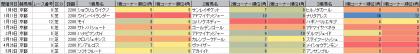 脚質傾向_京都_芝_2200m_20200101~20200503