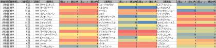 脚質傾向_東京_芝_1600m_20200101~20200503