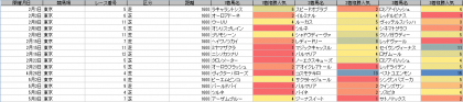 人気傾向_東京_芝_1600m_20200101~20200503