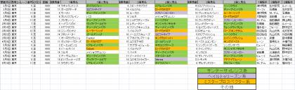 馬場傾向_東京_芝_1600m_20200101~20200510
