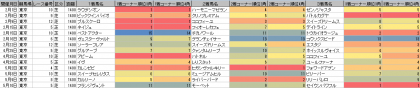脚質傾向_東京_芝_1400m_20200101~20200510