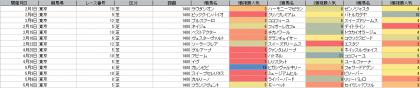 人気傾向_東京_芝_1400m_20200101~20200510