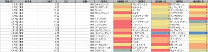 人気傾向_東京_芝_1600m_20200101~20200510