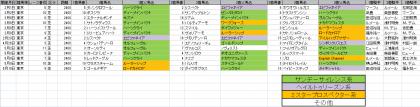 馬場傾向_東京_芝_2400m_20200101~20200517