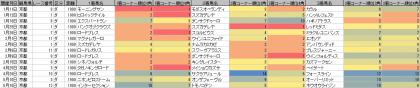 脚質傾向_京都_ダート_1900m_20200101~20200517