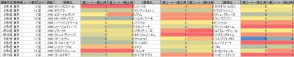 脚質傾向_東京_芝_2400m_20200101~20200517