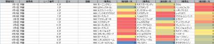 人気傾向_京都_ダート_1900m_20200101~20200517