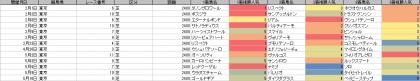 人気傾向_東京_芝_2400m_20200101~20200517