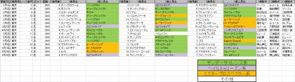 馬場傾向_東京_芝_2400m_20200101~20200524