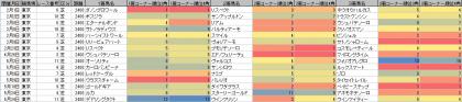 脚質傾向_東京_芝_2400m_20200101~20200524