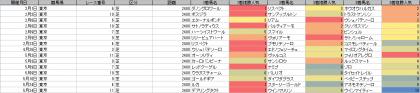 人気傾向_東京_芝_2400m_20200101~20200524