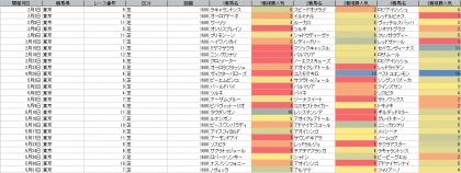 人気傾向_東京_芝_1600m_20200101~20200531
