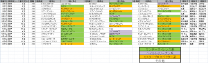 馬場傾向_阪神_芝_2000m_20200101~20200607