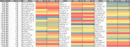 脚質傾向_東京_芝_1800m_20200101~20200607
