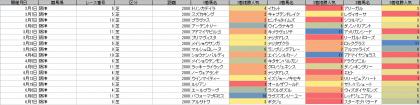 人気傾向_阪神_芝_2000m_20200101~20200607
