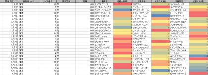 人気傾向_東京_芝_1800m_20200101~20200607