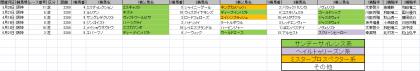 馬場傾向_阪神_芝_2200m_20200101~20200621