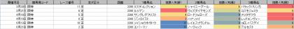 人気傾向_阪神_芝_2200m_20200101~20200621