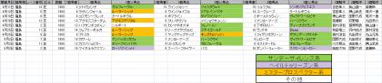 馬場傾向_福島_芝_1800m_20200101~20200628
