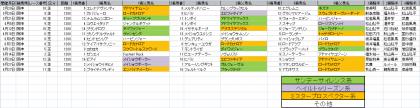 馬場傾向_阪神_芝_1200m_20200101~20200628