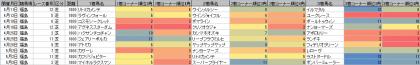 脚質傾向_福島_芝_1800m_20200101~20200628