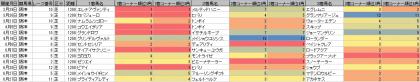 脚質傾向_阪神_芝_1200m_20200101~20200628