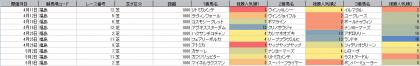 人気傾向_福島_芝_1800m_20200101~20200628