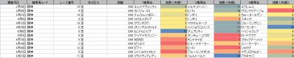 人気傾向_阪神_芝_1200m_20200101~20200628