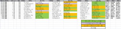 馬場傾向_福島_芝_2000m_20200101~20200705