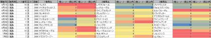 脚質傾向_福島_芝_2000m_20200101~20200705
