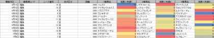 人気傾向_福島_芝_2000m_20200101~20200705