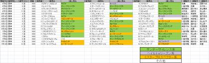馬場傾向_阪神_芝_1600m_20200606~20200712
