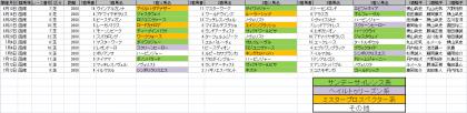 馬場傾向_函館_芝_2000m_20200101~20200712