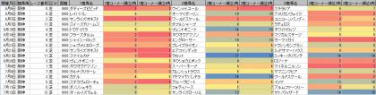 脚質傾向_阪神_芝_1600m_20200606~20200712