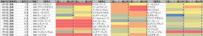 脚質傾向_函館_芝_2000m_20200101~20200712